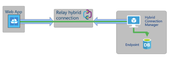AzureHybridConnection1_Asish