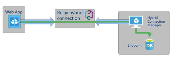 AzureHybridConnection1_Asish