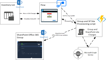 Add/Update Office 365 Group owners/members using Async Microsoft