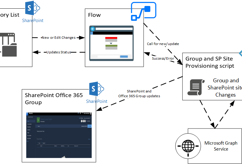 Automation And Creation Of Office 365 Groups Using Flow Microsoft