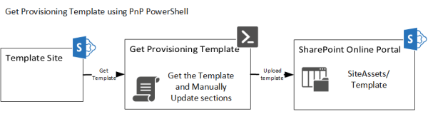 Provisioning complex Modern Sites with Azure Functions and Microsoft