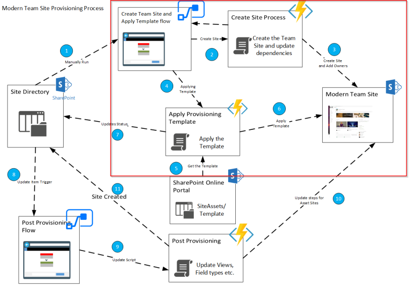 Provisioning complex Modern Sites with Azure Functions and